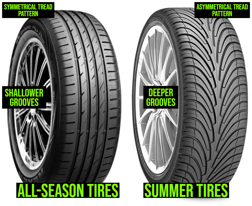 Summer Tires Vs All Season >> Let S Learn About Summer Tires Vs All Season Tires